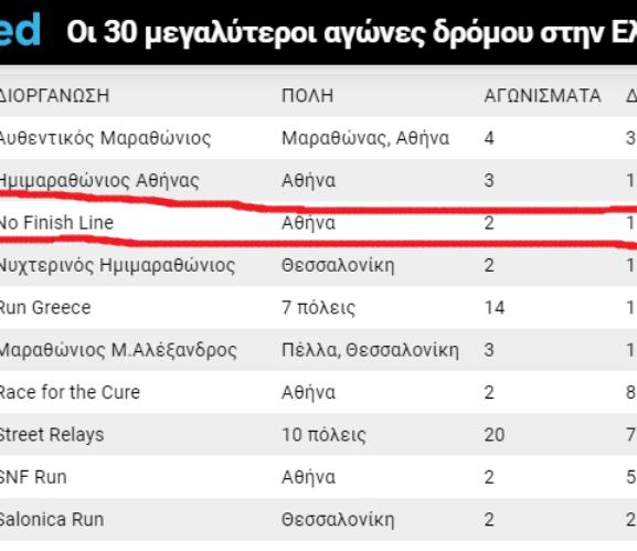 To Νο Finish Line 3oς μεγαλύτερος αγώνας στην Ελλάδα!